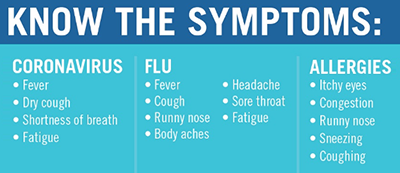 Symptoms Diagram